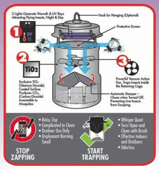 How does a Mosquito trap work? Mosquito trap by BonzaBuy.com