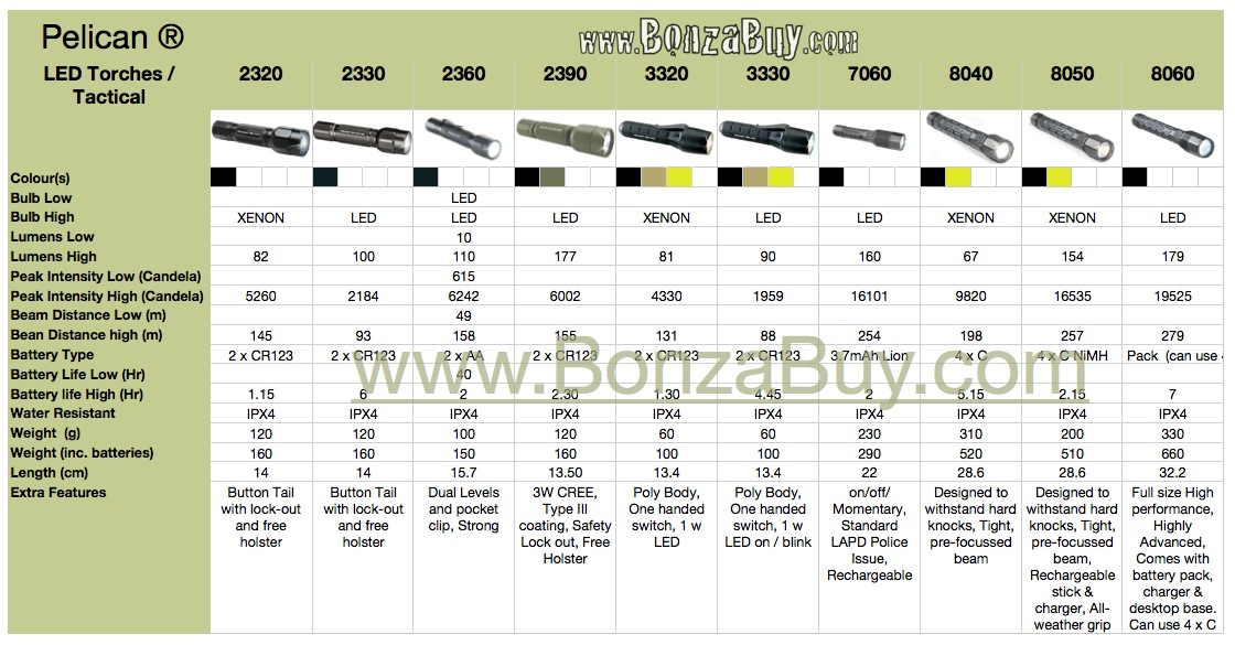 Led Flashlight Comparison Movie Search Engine At Search Com
